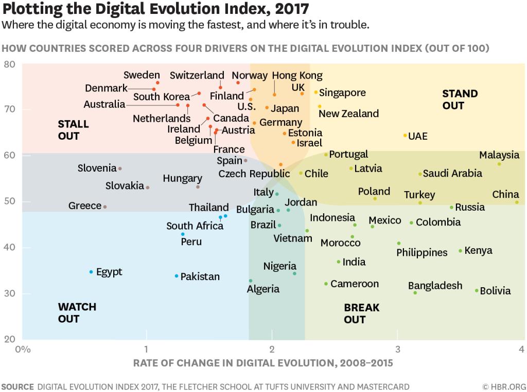 HBR: Danmarks-digitalisering-halter-bagud